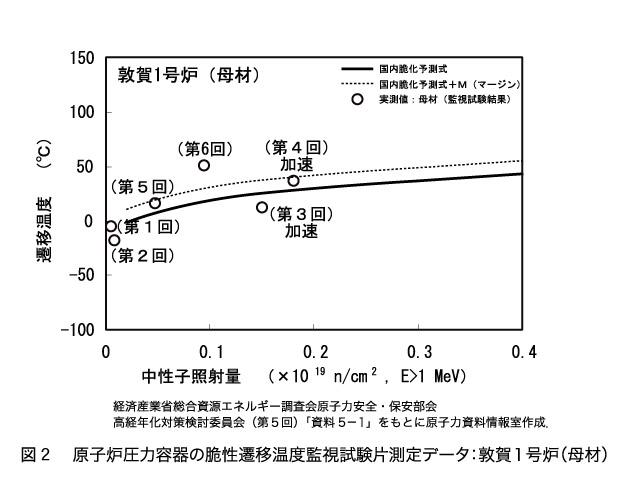 図2・原子炉圧力容器の脆性遷移温度監視試験片測定データ:敦賀1号炉(母材)