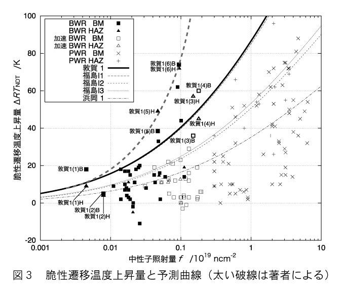 図3 脆性遷移温度上昇量と予測曲線(太い破線は著者による)