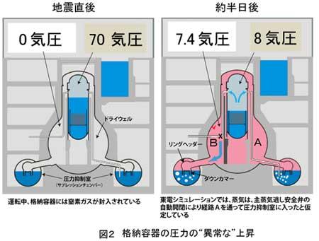図2 格納容器の圧力の'異常な'上昇
