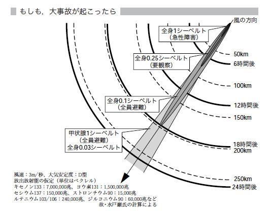 福島原発がチェルノブイリ原発事故と同じになった場合の避難範囲