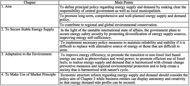 Table 1. Outline of Energy Policy Basic Law