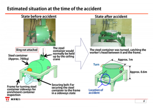 Figure 1. Overview of the Fatal Accident at Fukushima Daini NPS