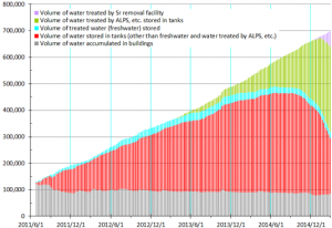 Figure 2. Total Water Volume (in Buildings and Tanks) of Contaminated and Treated Water (as of February 26, 2015)