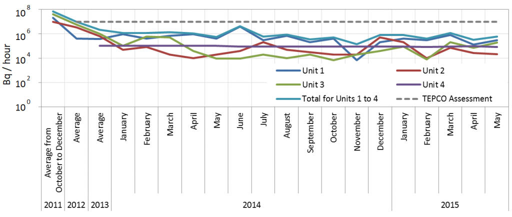 Figure 1. Releases of radioactivity from Units 1 to 4 of Fukushima Daiichi Nuclear Power Station (Bq/h) * An assessment by TEPCO shows 10 million Bq/h up to May 2014, and less than 10 million Bq/h after May 2014