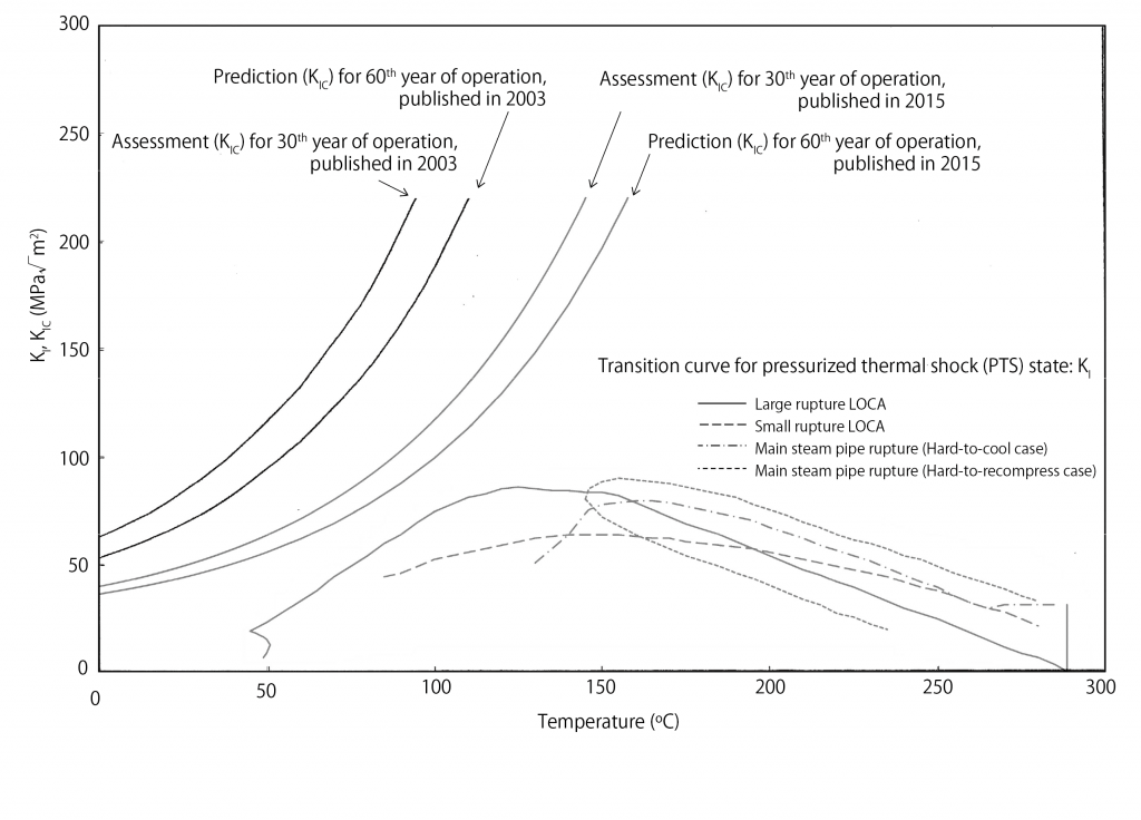 Figure 2. Takahama-1 pressurized thermal shock (PTS) assessment. Comparison of fracture toughness curves in the 30th year and 40th year Aging Technical Assessment Reports