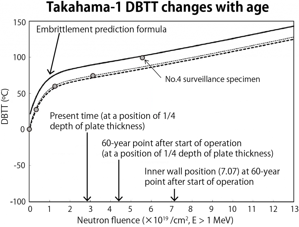 Figure 1. DBTT measured by monitoring tests at Takahama-1 (circles) and the embrittlement prediction curve based on the 2013 supplemented edition of JEAC4201-2007. Note that the 60-year position has been revised downward compared with previous reports.