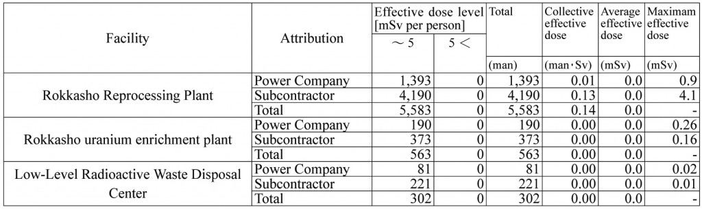 Table 2. FY2014 data on radiation exposure of workers at reprocessing, enrichment and disposal facilities