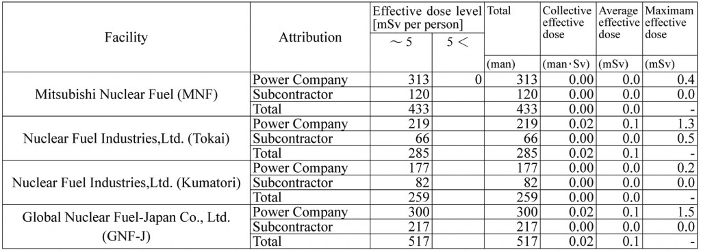 Table 3. FY2014 data on radiation exposure of workers at nuclear fuel fabrication facilities
