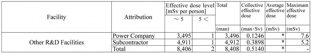 Table 4. FY2014 data on radiation exposure of workers at other facilities *The cells are blank because the values cannot be calculated from the published data.