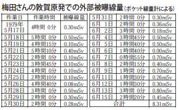 梅田さんの敦賀原発での外部被曝線量(ポケット線量計による)