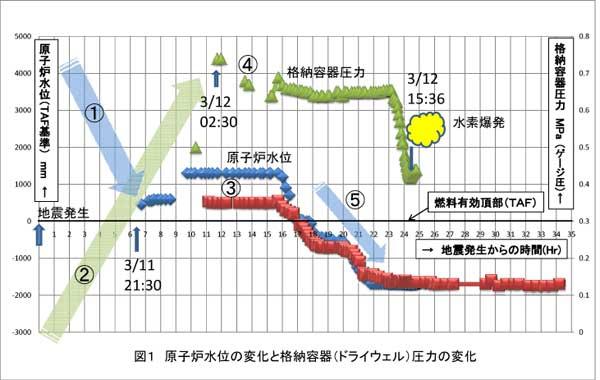 図1 原子炉水位の変化と格納容器(ドライウェル)圧力の変化