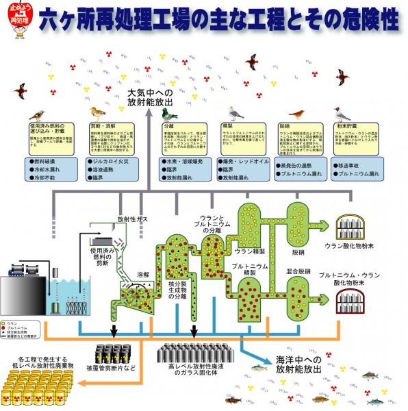 六ヶ所再処理工場の主な工程とその危険性
