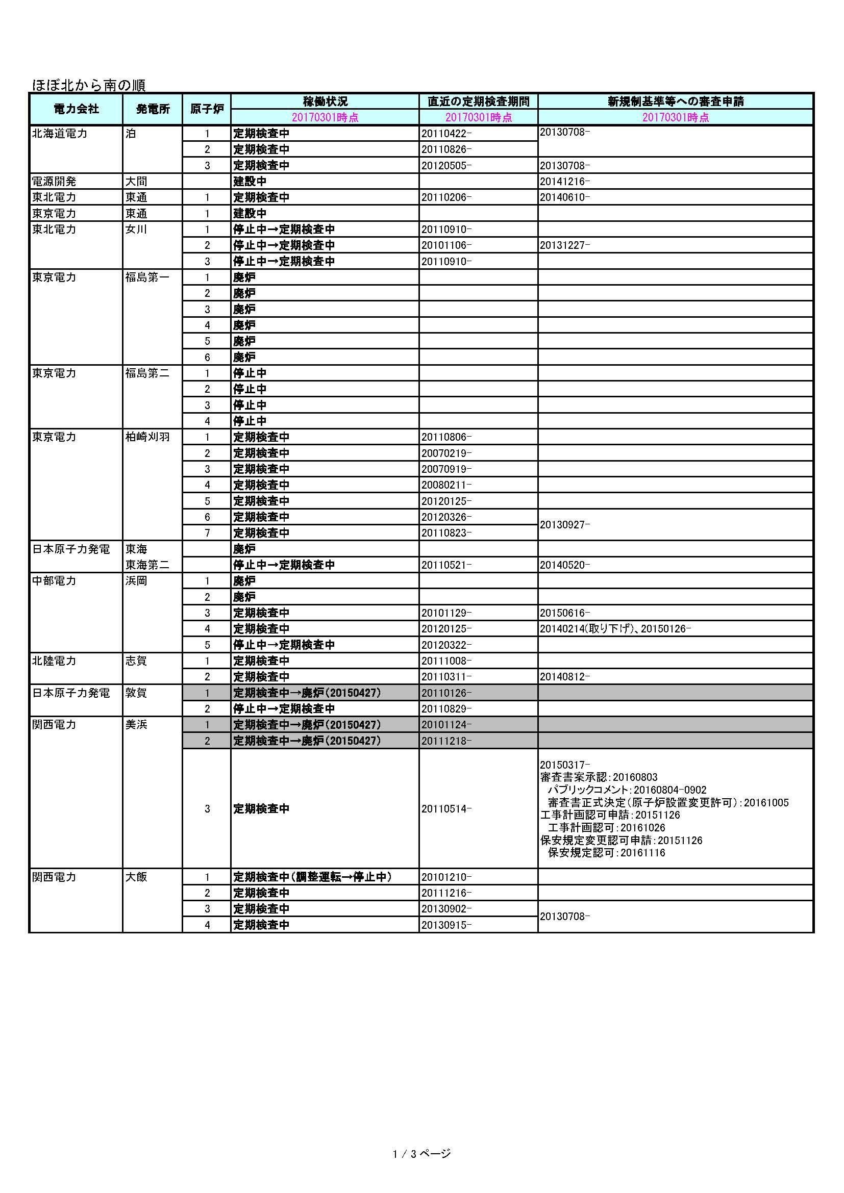 資料:原子力発電所稼働状況(2017/3/1時点) | 原子力資料情報室(CNIC)